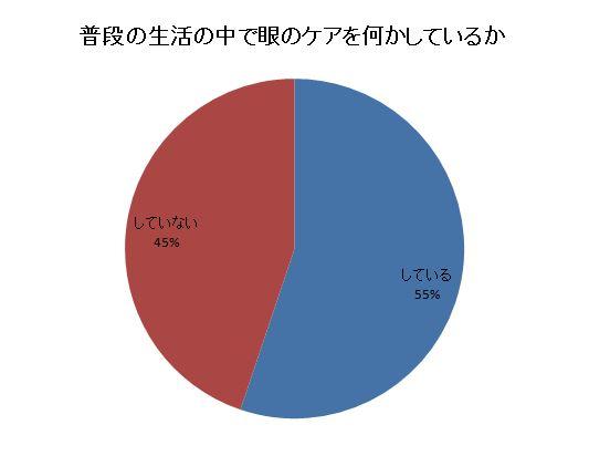 眼のケアをしているか円グラフ