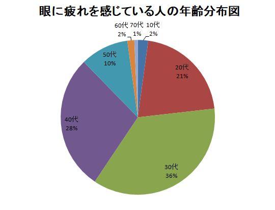 普段の生活で目の疲れを感じるている人の年齢分布 円グラフ