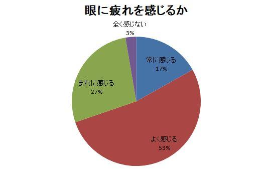 普段の生活で目の疲れを感じる時があるか 円グラフ
